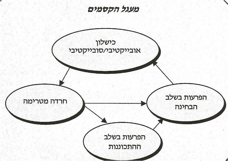 מעגל הקסמים בחרדת הבחינות