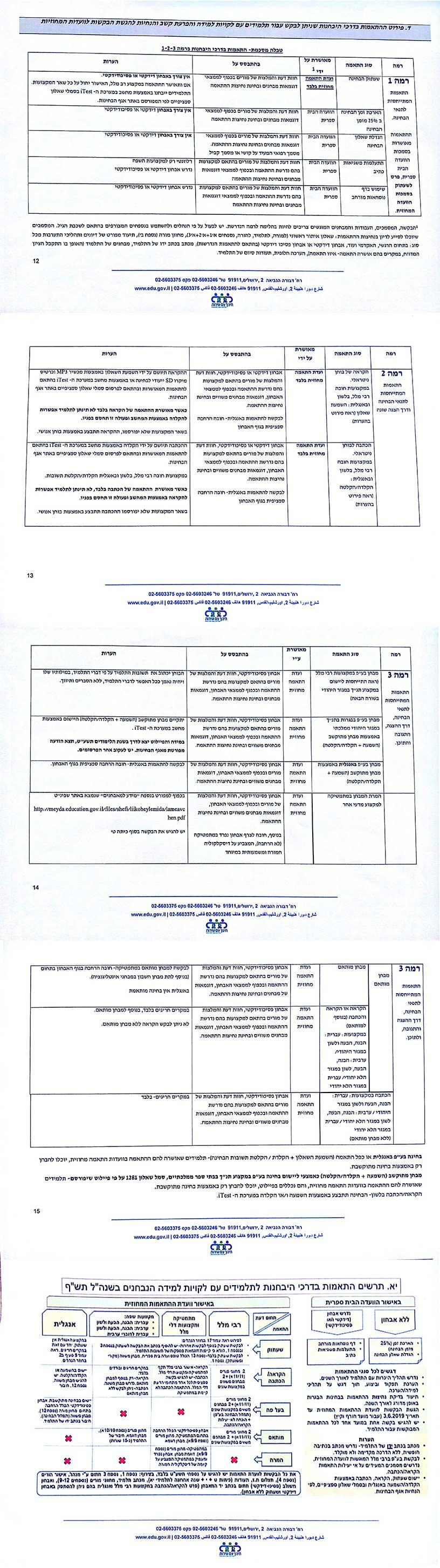 התאמות לבגרויות על פי משרד החינוך 2018